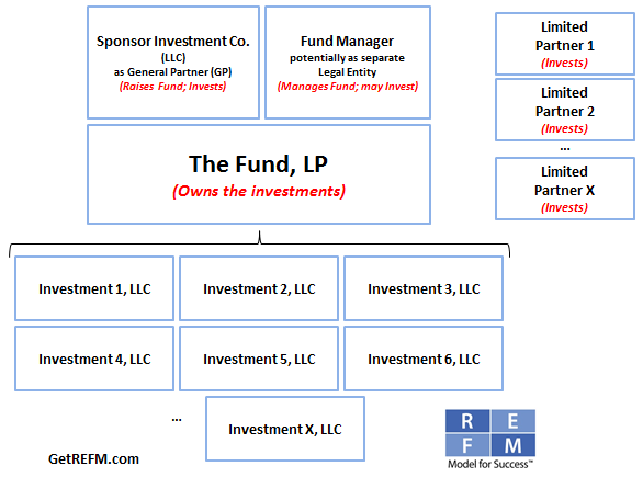 In plain english the private equity fund general partner clawback general platinumwayz