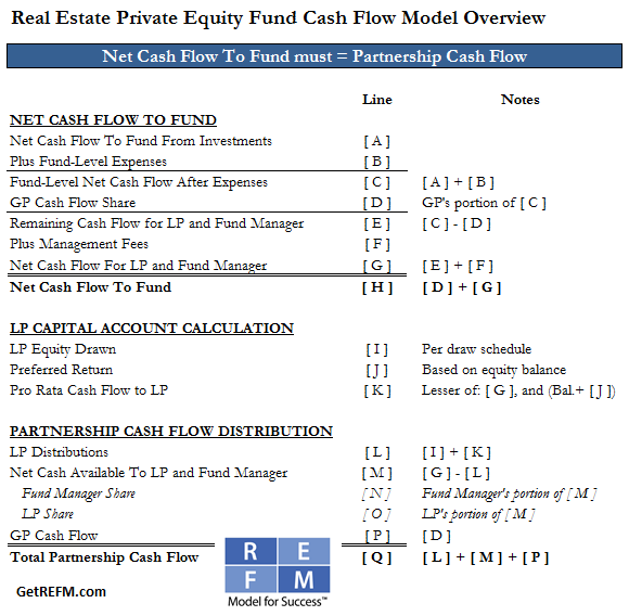 In Plain English The Private Equity Fund General Partner Clawback