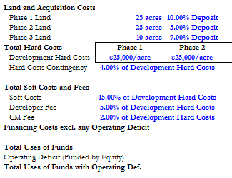 professional version land development pro forma template real estate financial modeling. Black Bedroom Furniture Sets. Home Design Ideas