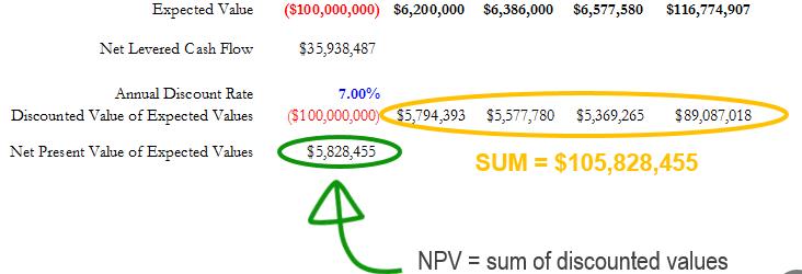Estate Valuation Program