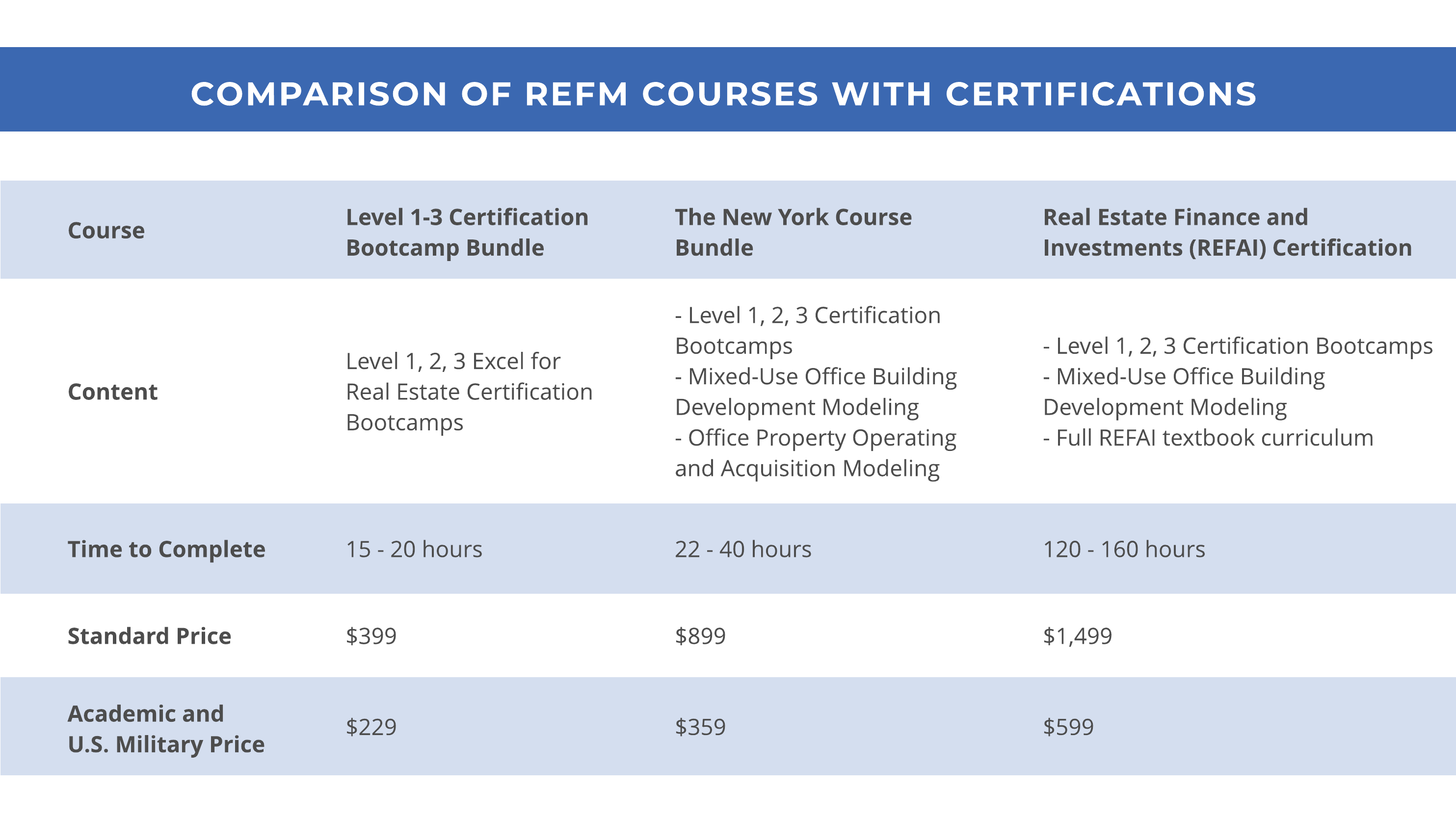 Comparison of REFM Courses with Certifications table
