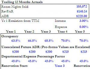 Standard Version: ARGUS Valuation DCF (TM) Leverage and Joint Venture Analysis Companion Pro-Forma Template
