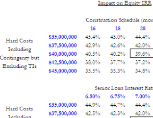 Professional Version: Real Estate Private Equity Fund Pro-Forma Template