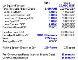 Free Hotel Development Back of the Envelope Excel Model Template