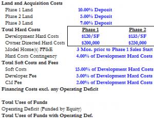 Professional Version: Housing Subdivision Development Pro-Forma Template