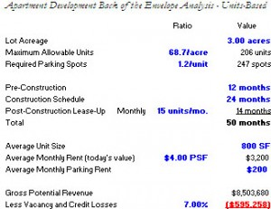 Mixed-Use Apartment/Multi-Family Building Development Back of the Envelope Excel Model - Free Download