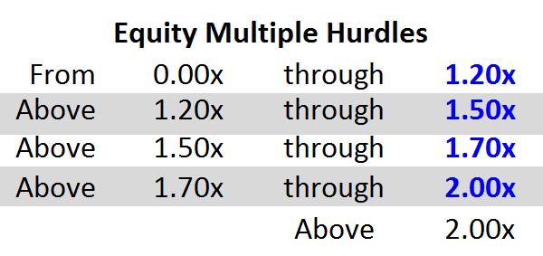 In Plain English: The Waterfall Equity Multiple Hurdle