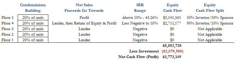 In Plain English: the IRR look-back mechanism used in JV cash flow